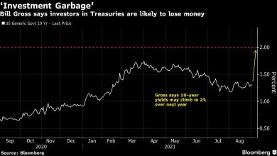 Photo of Bill Gross Says Bonds Are 'Investment Garbage' Amid Low Yields