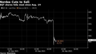 Photo of EQT Stock Loses $2 Billion After Nordea Tells Investors to Sell