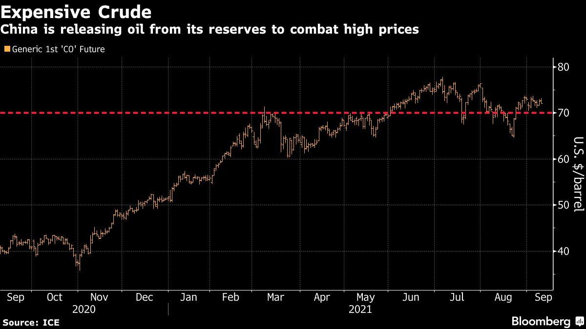 china-intervenes-in-oil-market-with-historic-sale-of-reserves