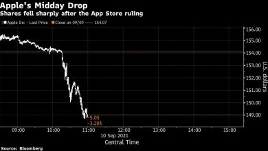 Photo of Apple Loses $85 Billion in Value After App Store Ruling