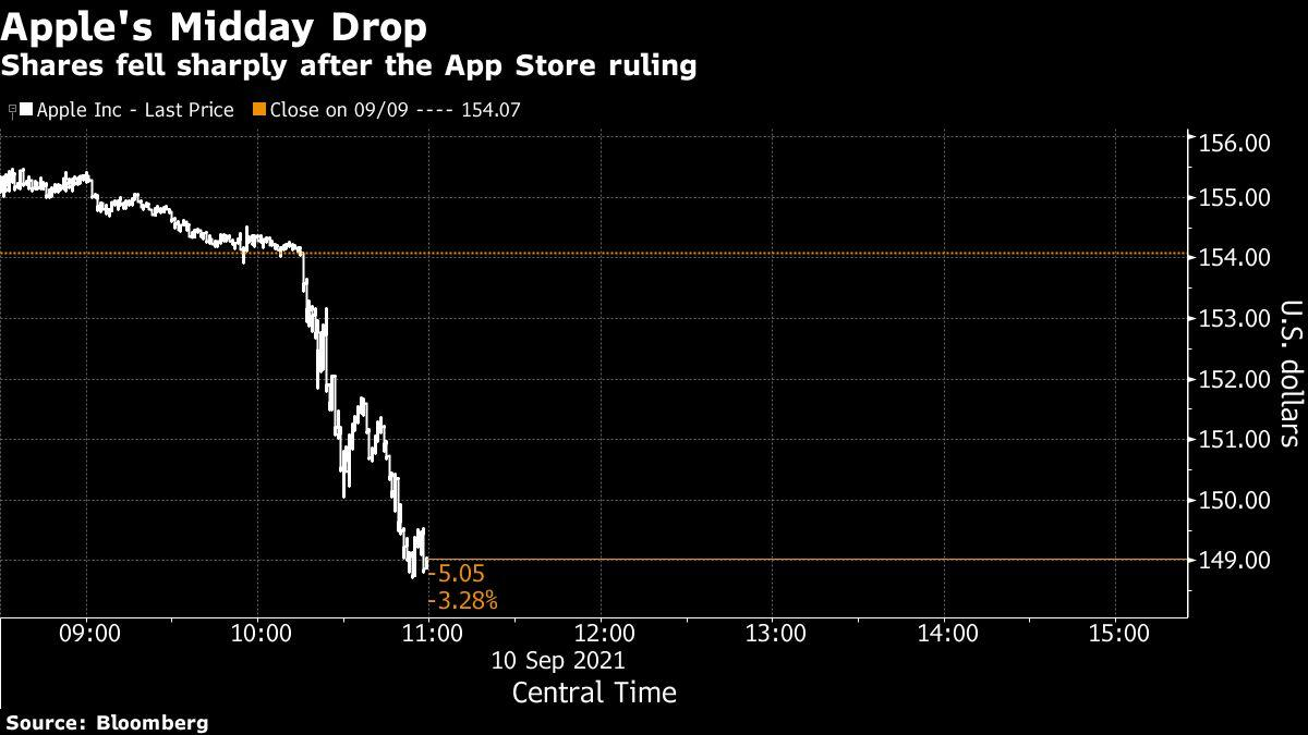 apple-loses-$85-billion-in-value-after-app-store-ruling