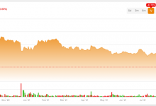 Photo of Down 50% in a Year, Alibaba Is Not a Fun Magic Carpet Ride
