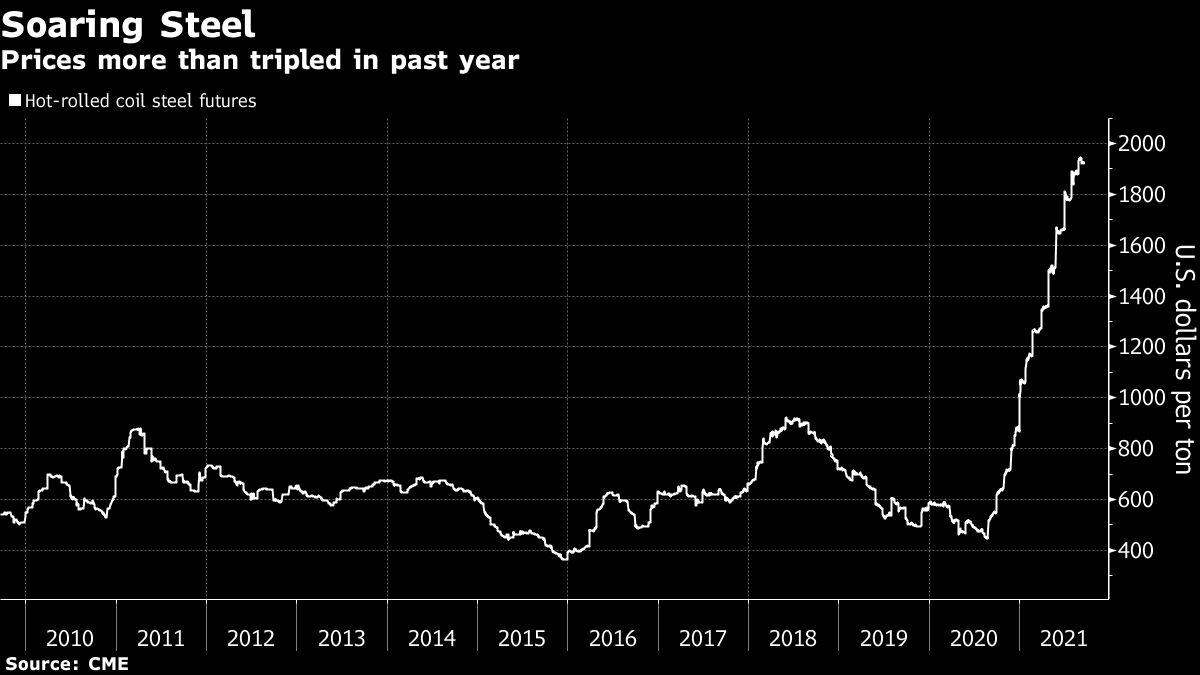 us.-steel-to-build-$3-billion-mill-as-rally-endures