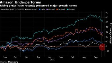 Photo of Amazon Turns Negative for 2021 as Higher Yields Add to Pressure